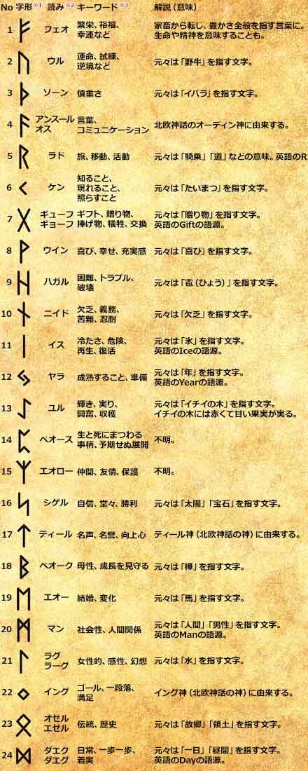 ルーン文字の意味、読みをまとめた一覧表